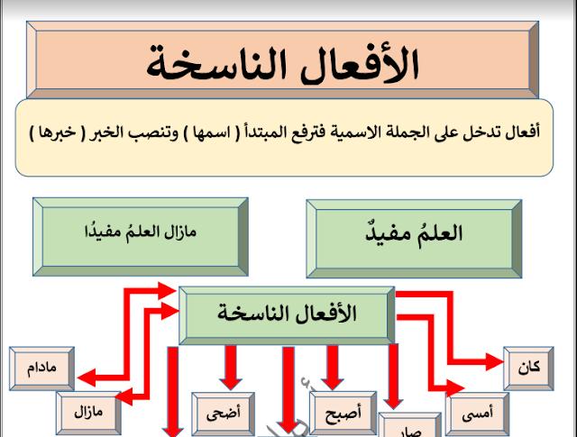 مذكرة التدريبات النحوية للصف السادس لغة عربية الفصل الثاني إعداد أ. بيلسان