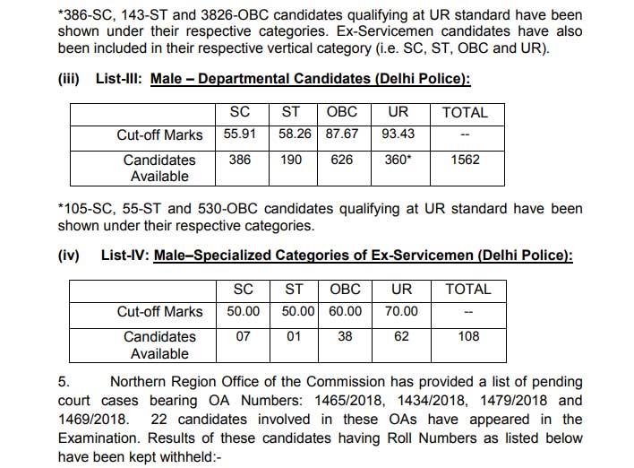 SSC CPO 2018 Tier 1 Result Declared