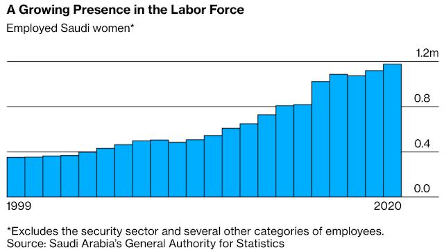 #SaudiArabia 2021: Women at Work Climbing Fast in Conservative Islamic Kingdom - Bloomberg