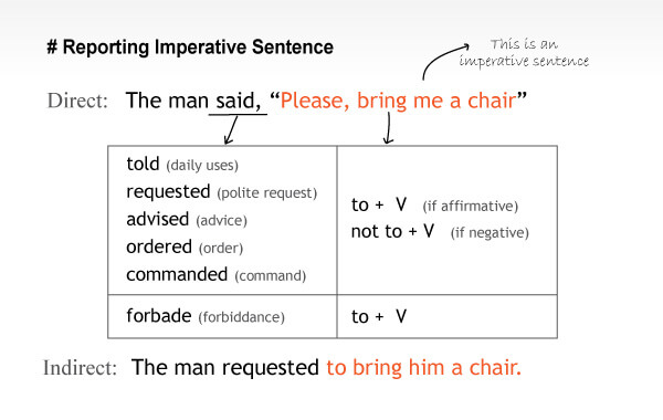reporting imperative sentence