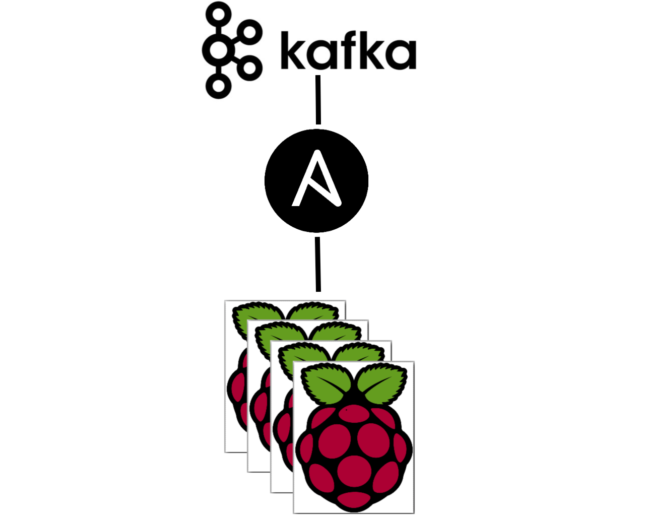 Maxence's technical corner: Setting up Kafka on a Raspberry