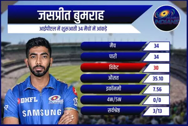 deepak-chahar-vs-jasprit-bumrah-comparison