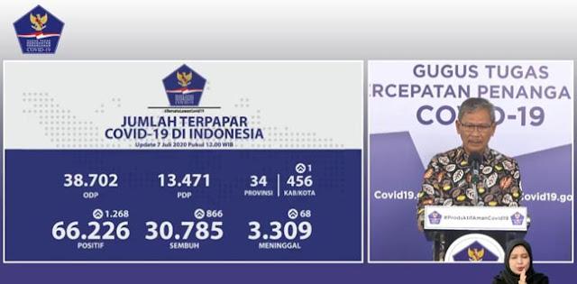 Tambahan 1.268 Kasus Corona Dari Hasil Pemeriksaan 17.816 Spesimen