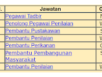 Jawatan Kosong di Suruhanjaya Perkhidmatan Awam Negeri Sarawak (SPANS) 2020