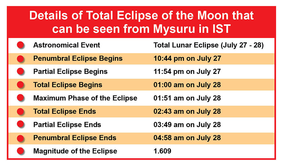 Impact of Longest Total Lunar Eclipse Of The Century On July