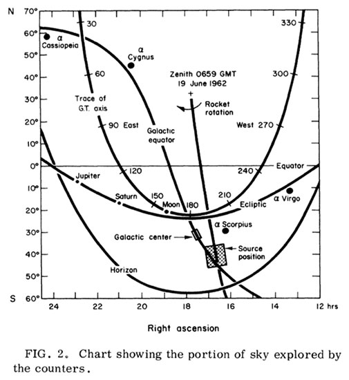 Location of x-ray source (now Sco X-1) in constellation Scorpio  (Giacconi+, Physical Review Letters, Dec 1, 1962)