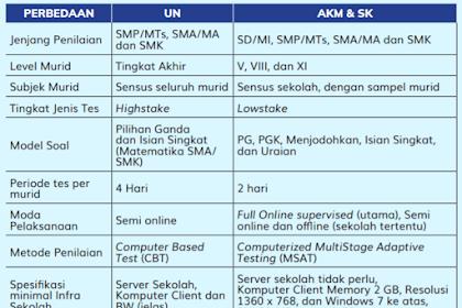 Perbedaan Asesmen Nasional (AN) AKM dan Ujian Nasional (UN) dan Bentuk Soal