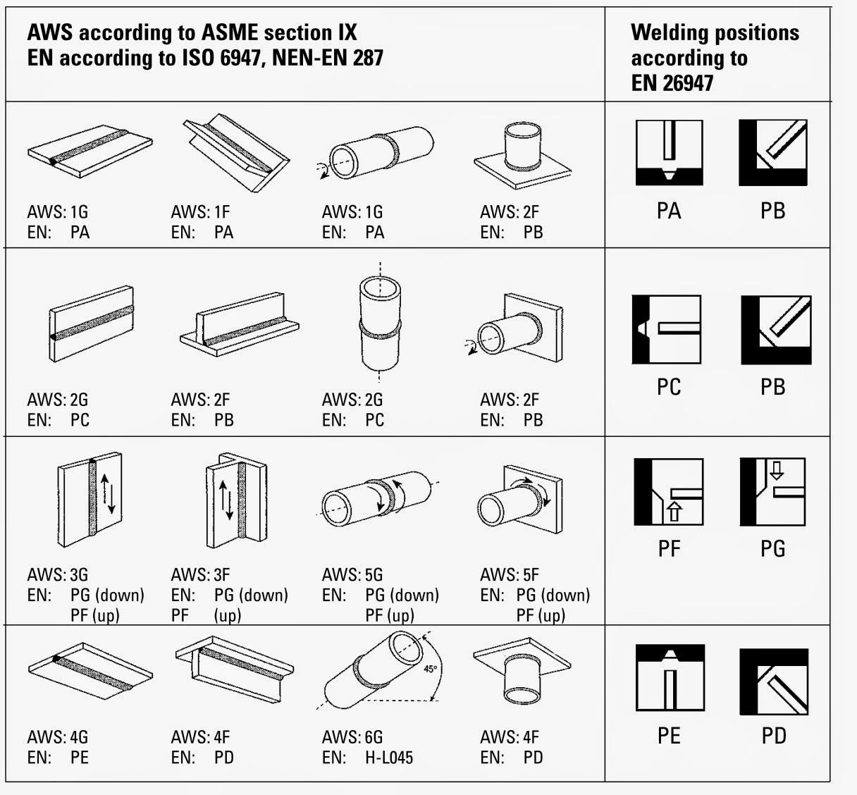 welding position diagram [ 1216 x 1128 Pixel ]