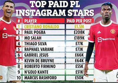 قائمة لاعبي الدوري الإنجليزي الأكثر تربحًا من إنستجرام