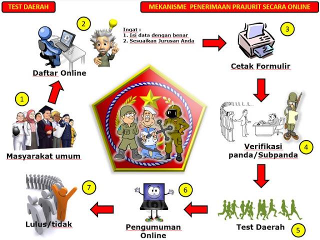 Penerimaan Calon Prajurit Penerbang TNI 2020