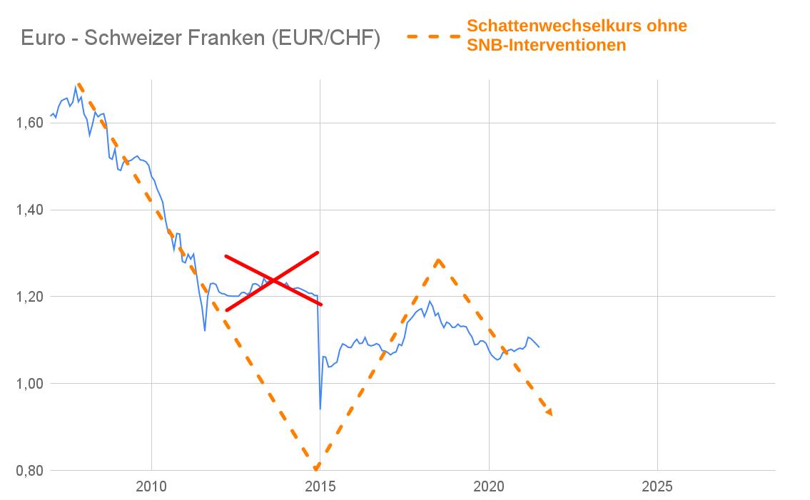 Wechselkurs Diagramm Euro Schweizer Franken 2007-2021
