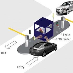 Hệ thống kiểm soát ra vào bãi đỗ xe - Access Control System