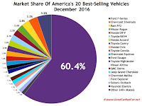 USA best selling autos market share chart December 2016