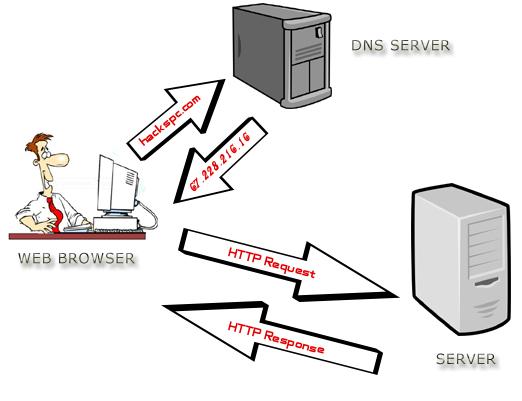 Domain, DNS, Web Hosting, Hosting Reviews, Hosting Learning, Web Hositng