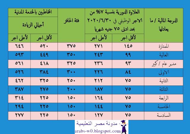 جدول زيادة المرتبات عن شهر يوليو 2020