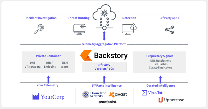 google backstory threat analytics platform