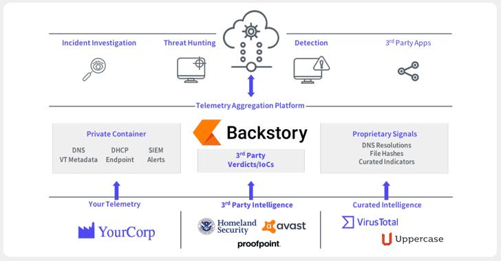 google backstory threat analytics platform