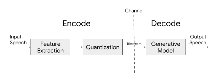 Lyra: A New Very Low-Bitrate Codec for Speech Compression