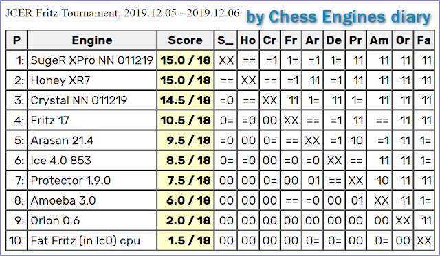JCER (Jurek Chess Engines Rating) tournaments - Page 21 2019.12.05.FritzTournament.html