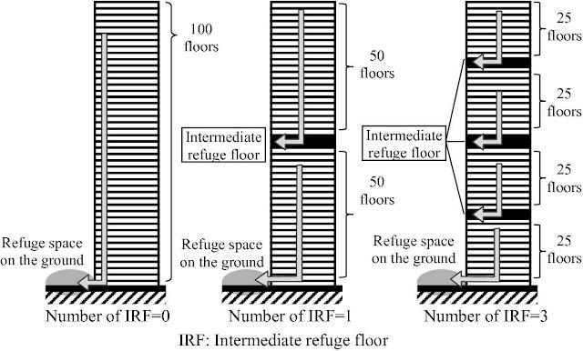 Tìm hiểu về tầng lánh nạn cho nhà cao tầng