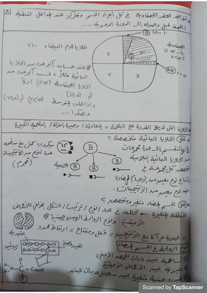 مراجعة المناعة أحياء للثالث الثانوي مستر محرم 8