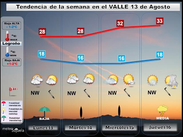 tendencia del tiempo semanal por Jose Calvo de meteosojuela