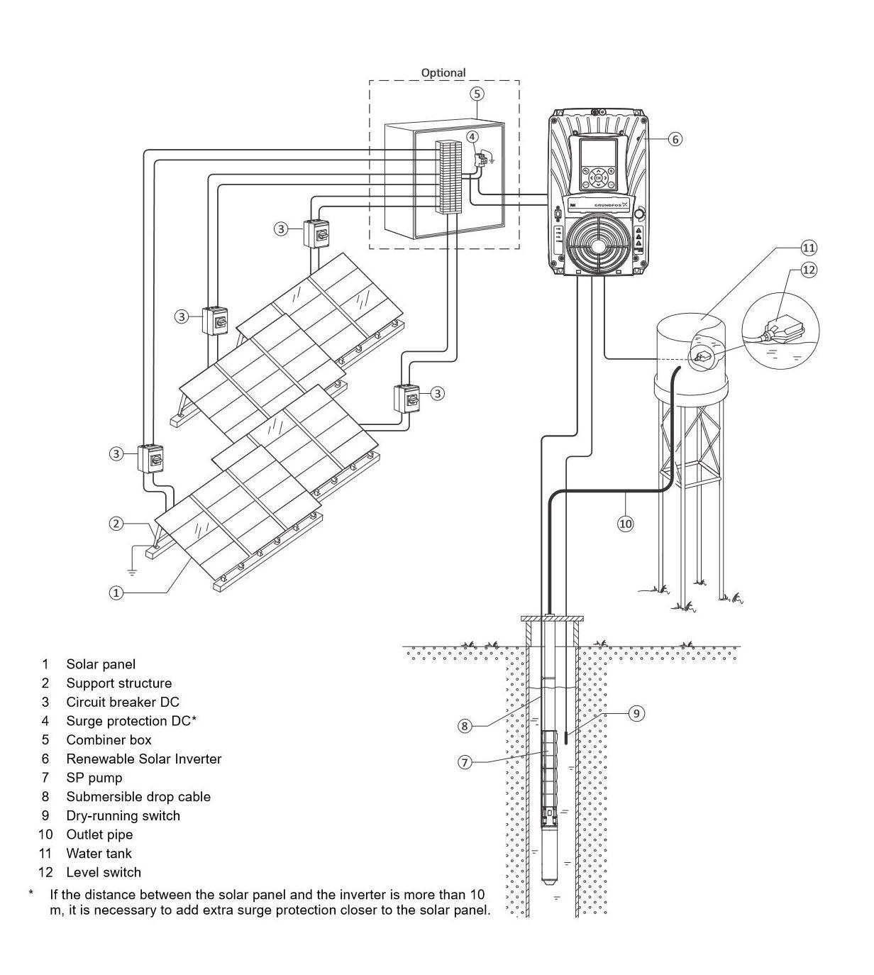 variateur de fr u00e9quence pompage solaire