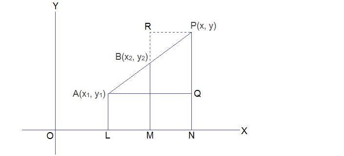 Section formula - external division