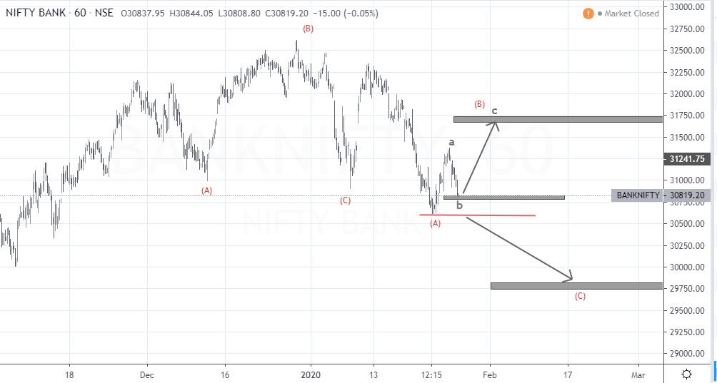 Nifty Bank Spot Hourly Elliott Wave