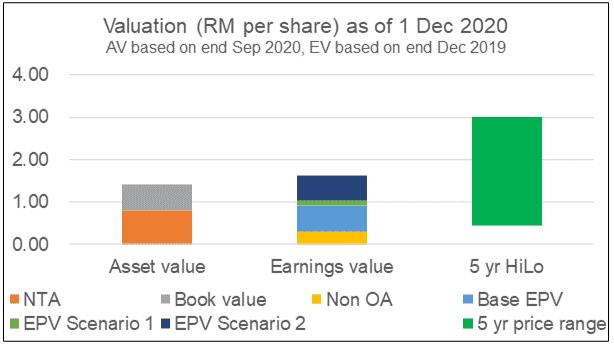 Dayang valuation