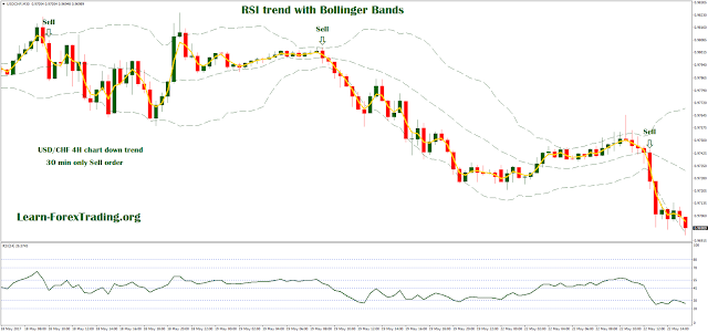 RSI trend with Bollinger Bands