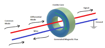 How do ferrite core works