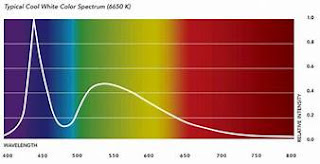 Color spectrum and three primary colors