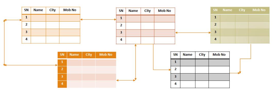 Relation in database