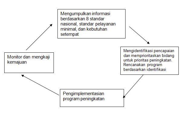Konsep Pelaksanaan Evaluasi Diri Sekolah (EDS)