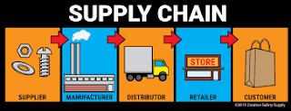 Supply Chain in Local Manufacturer, Chepest Deal