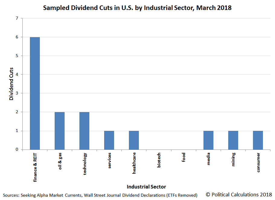 Sampled Dividend Cuts in U.S. by Industrial Sector, March 2018