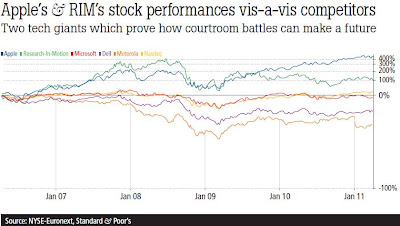 Apple's & RIM's stock performances