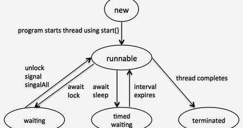 Logic Methods: Life Cycle of a Thread