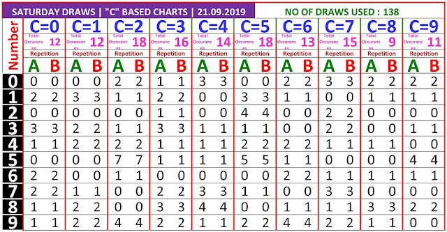 Kerala lottery result C Board winning number chart of latest 138 draws of Saturday Karunya  lottery. Karunya  Kerala lottery chart published on 21.09.2019