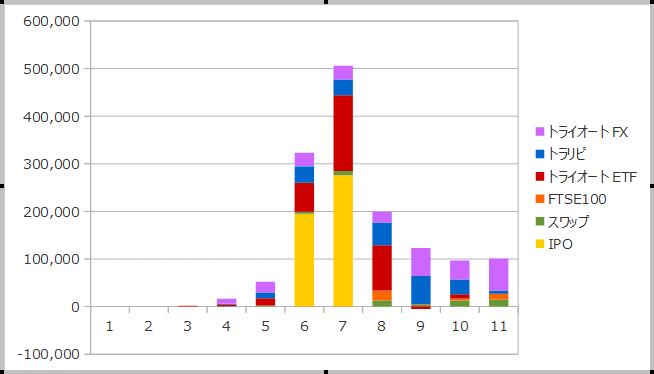2018年11月までの資産収入の合計
