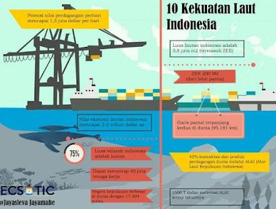 Gambar Gambar  Kekuatan Laut Indonesia