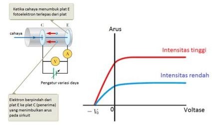 Materi Fisika - Fisika Kuantum: Penjelasan, Rumus & Contoh Soal