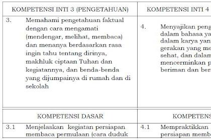 Permendikbud No.37 Tahun 2018 Tentang KI dan KD Kurikulum 2013