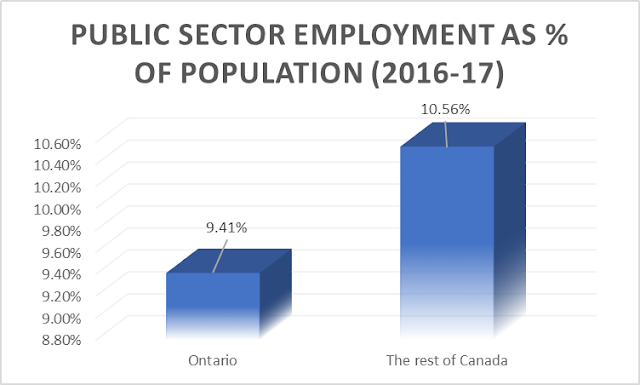 public sector employment: Ontario versus Canada