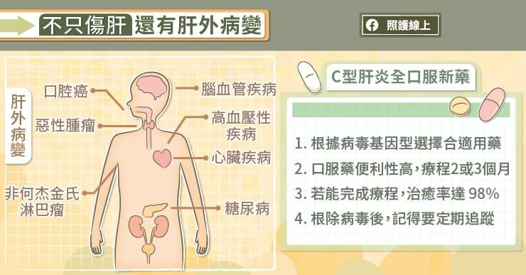 不只傷肝臟,還有肝外病變