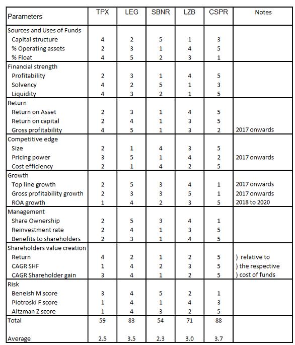 Ranking of metrics