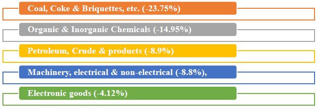 Major commodity groups of import showing negative growth in August 2019