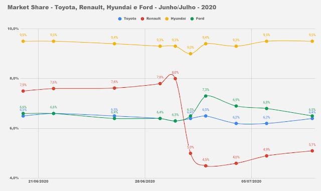 Os carros mais vendidos do Brasil em julho de 2020