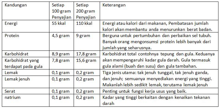KTI tentang Diabetes Mellitus DM